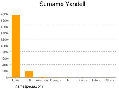 Surname Yandell