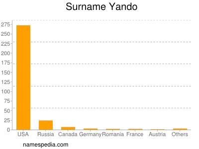Surname Yando