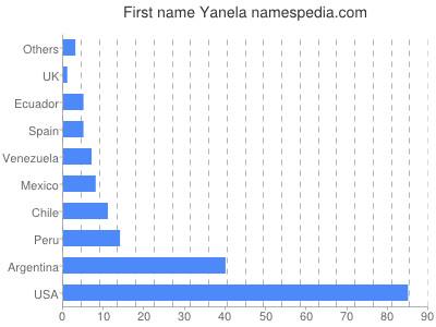 Given name Yanela