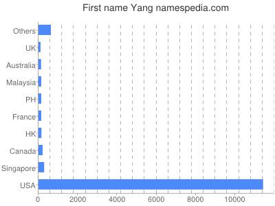 Given name Yang