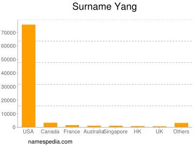 Surname Yang