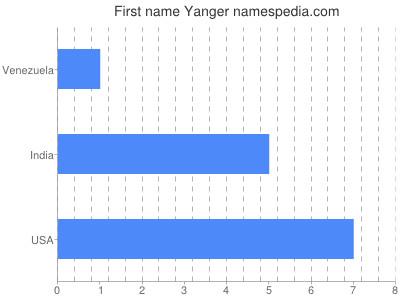 Given name Yanger