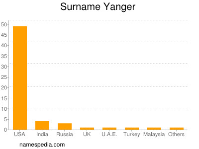 Surname Yanger