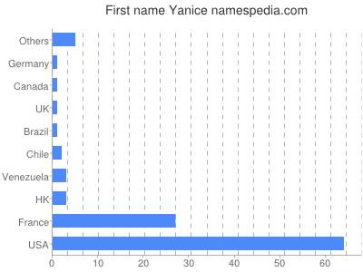 Given name Yanice