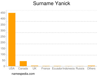 Surname Yanick