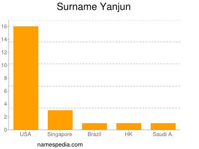 Surname Yanjun