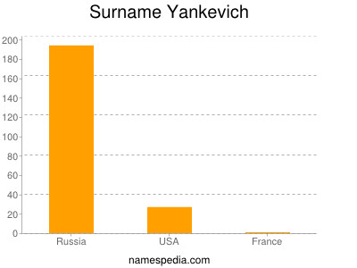 Surname Yankevich