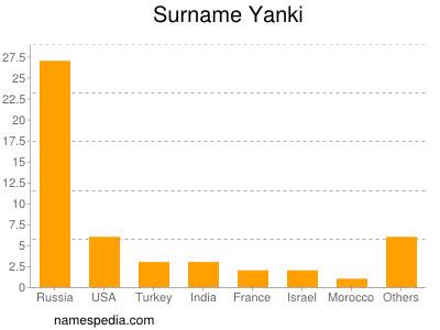 Surname Yanki