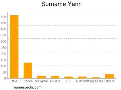 Surname Yann