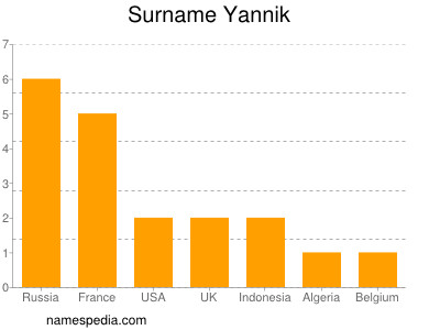 Surname Yannik