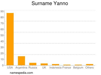 Surname Yanno