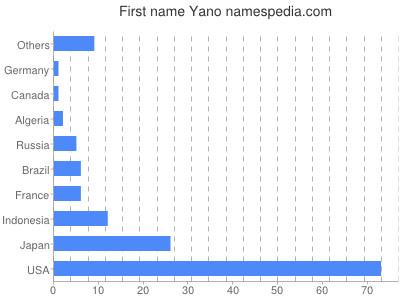 Given name Yano