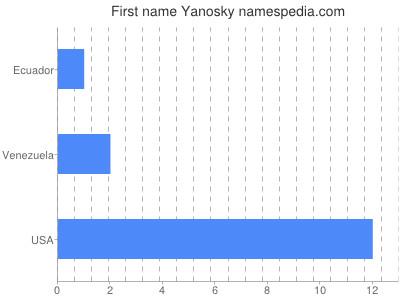 Given name Yanosky