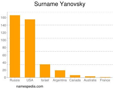 Surname Yanovsky