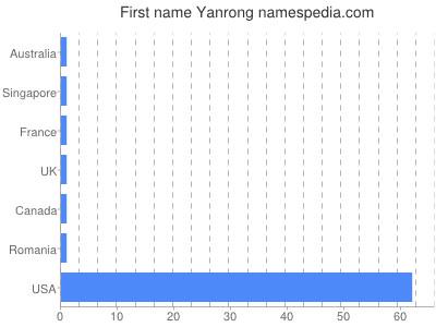 Given name Yanrong
