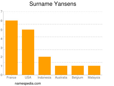 Surname Yansens