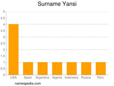Surname Yansi