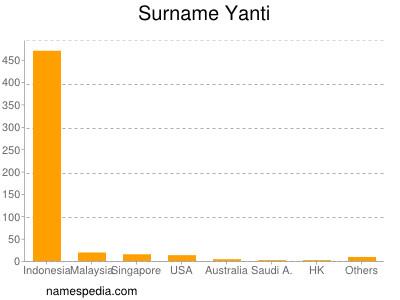 Surname Yanti