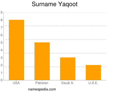 Surname Yaqoot