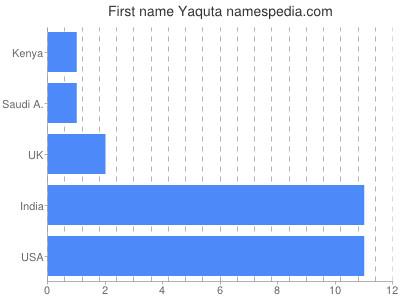 Given name Yaquta