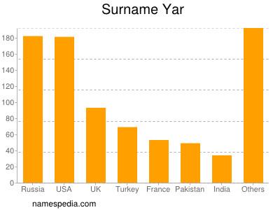 Surname Yar