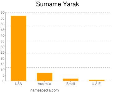 Surname Yarak