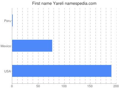 Given name Yareli