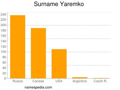 Surname Yaremko