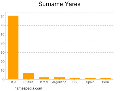 Surname Yares