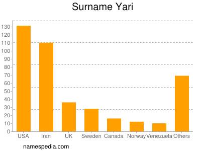 Surname Yari