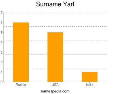 Surname Yarl