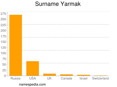Surname Yarmak