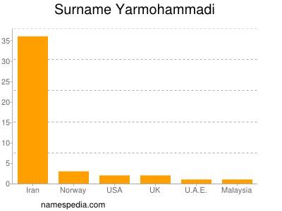 Surname Yarmohammadi