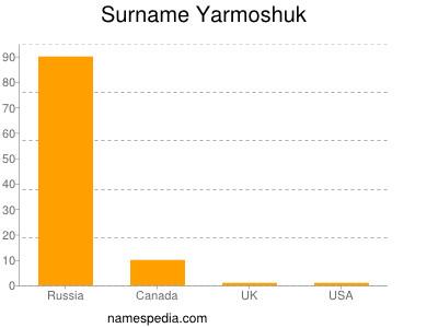 Surname Yarmoshuk