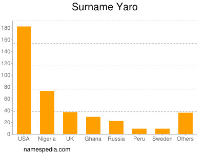 Surname Yaro