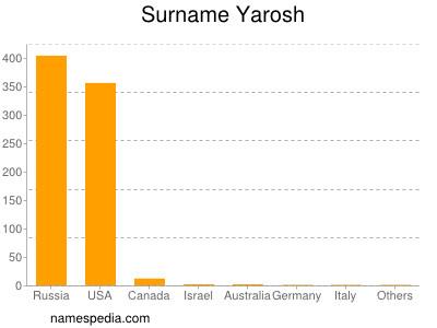 Surname Yarosh