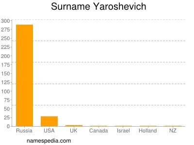 Surname Yaroshevich