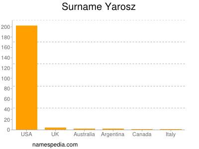 Surname Yarosz