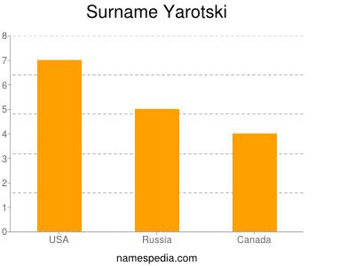 Surname Yarotski