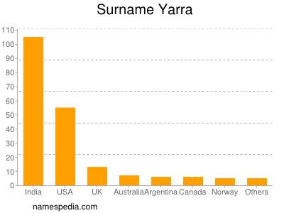 Surname Yarra
