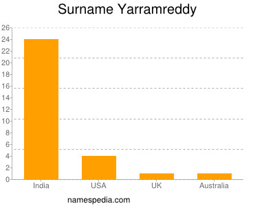 Surname Yarramreddy