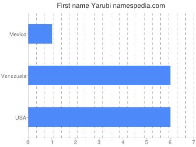 Given name Yarubi