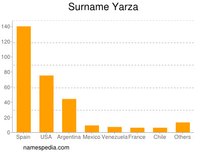 Surname Yarza