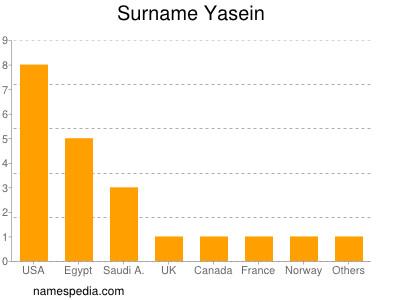 Surname Yasein