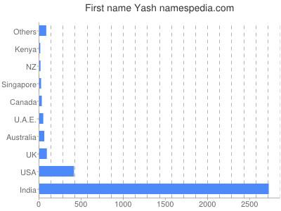 Given name Yash
