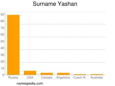 Surname Yashan