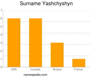 Surname Yashchyshyn
