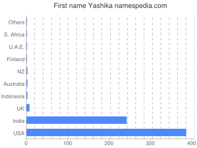 Given name Yashika