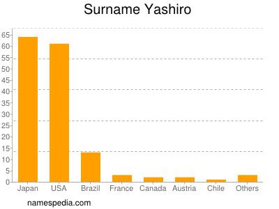 Surname Yashiro