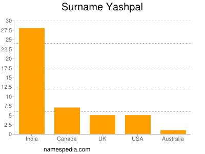 Surname Yashpal